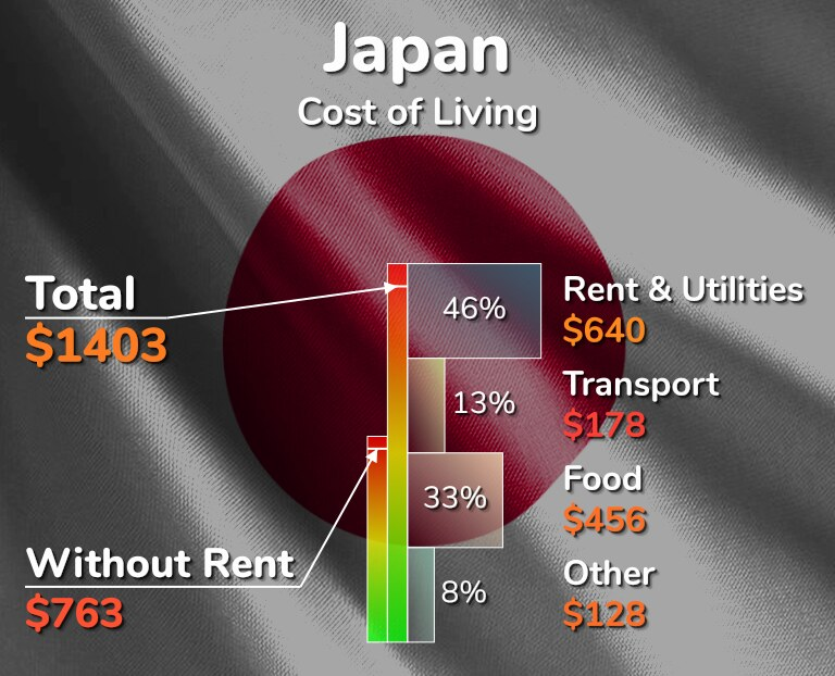 japan average living cost infographic