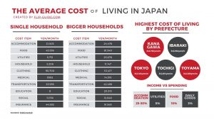 The average cost of living in Jpaan infographic