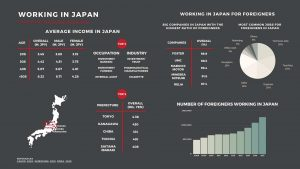 Working in Japan infographic